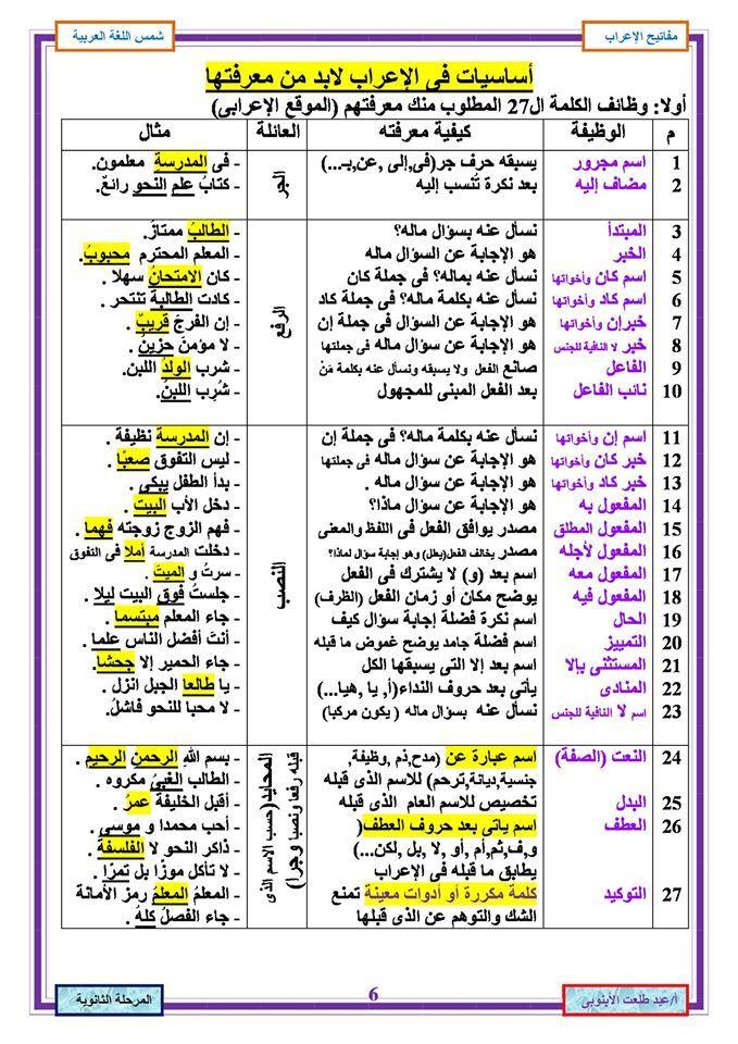 اساسيات الاعراب فى ورقة واحدة Learning Arabic Learn Arabic Online Learn Arabic Language