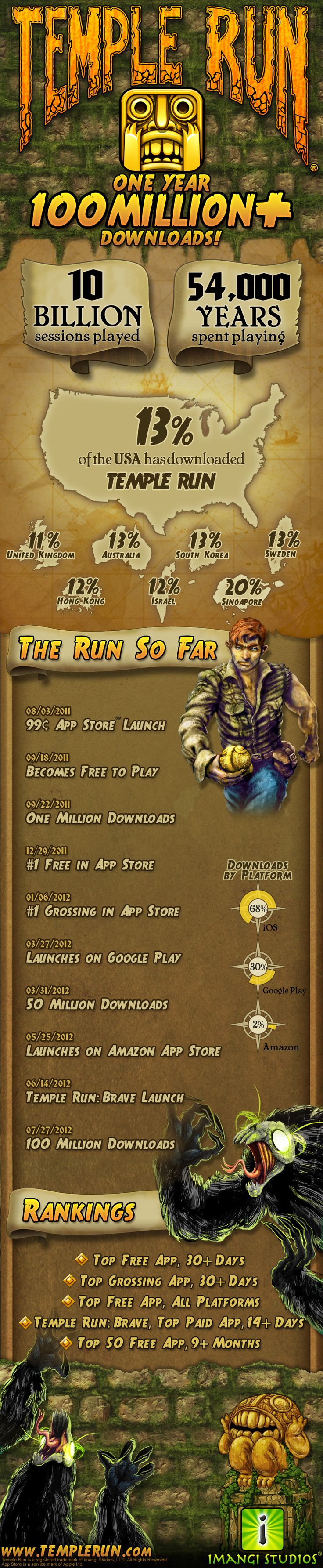 How to make an app like Temple Run #templerun #appinstruct