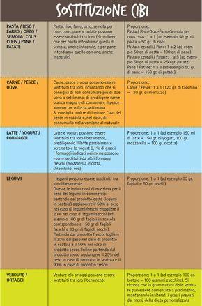Tutti i consigli per le sostituzioni nella tua #dieta! RICORDA: Tutti gli alimenti possono essere sostituiti per gruppi mantenendo inalterati i condimenti della dieta; è comunque importante alternare tutti gli alimenti perché una dieta varia assicura il corretto apporto di tutti i nutrienti e vitamine fondamentali per il benessere.