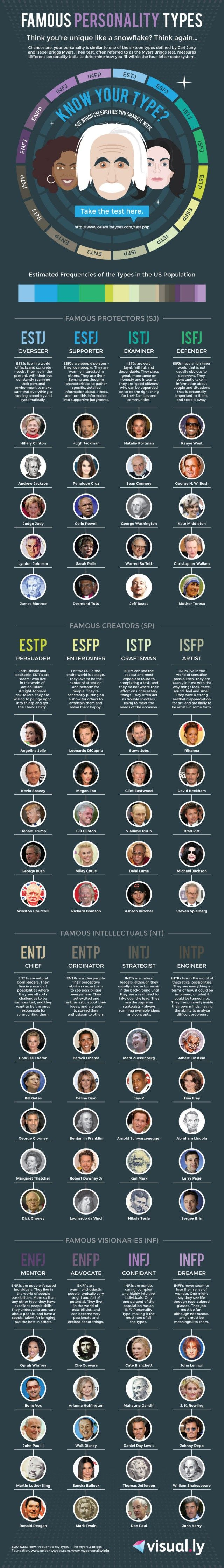 Famous Personality Types [Infographic] | Daily Infographic