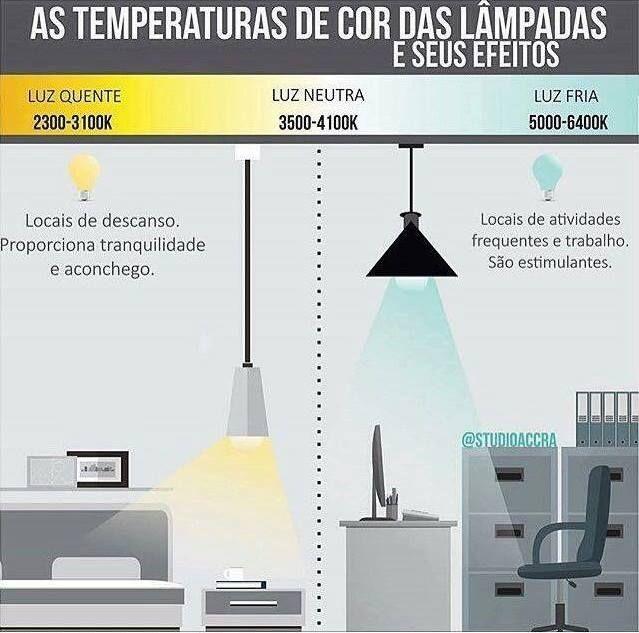 Conheça a temperatura das lâmpadas e seus efeitos