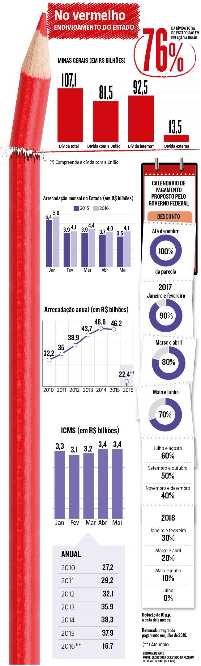 Acordo emergencial permite que estados adiem pagamento da dívida com União até 2017. O pagamento do débito ficará suspenso por seis meses, até dezembro, com retomada escalonada em janeiro de 2017 (21/06/2016) #Economia #Política #Infográfico #Infografia #HojeEmDia
