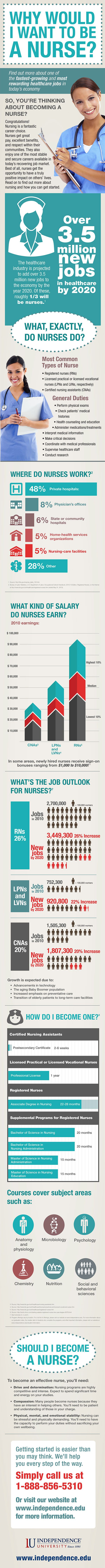 Why Would I Want To Be A Nurse?   Infographic For Health Science Students