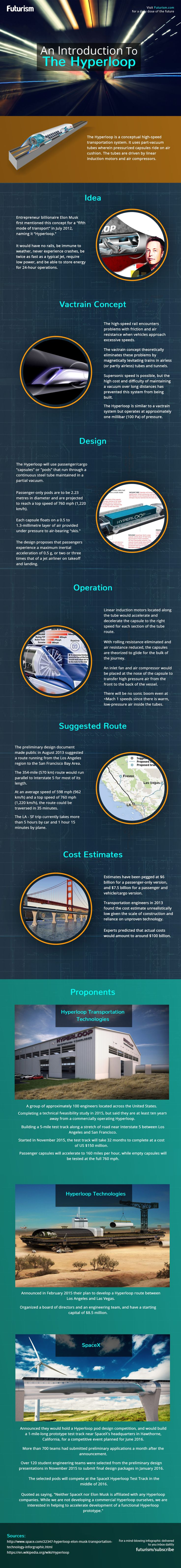 A number of companies are currently working on hyperloop technology here s a look at how elon muskinfographicmagnetic
