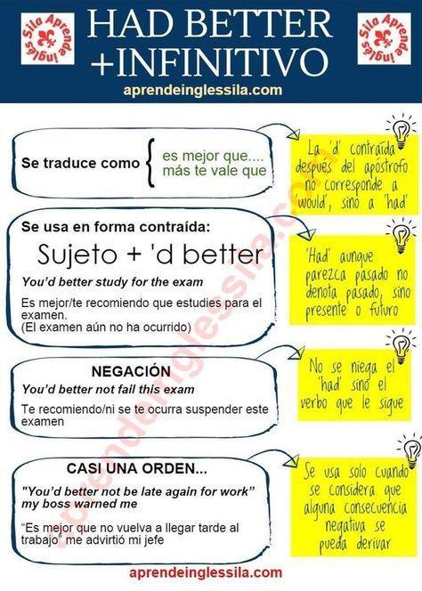 Resultado de imagen de Aprende Inglés-Sila on