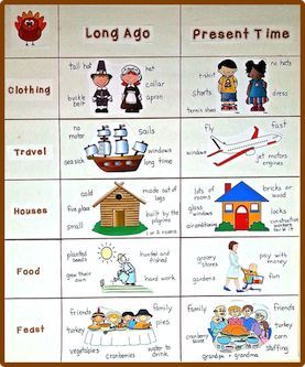 Get this clipart and wording FREE to make this chart to teach long-ago and present-time.
