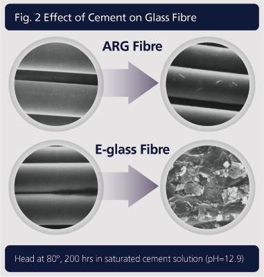 Cement reaction Fibers