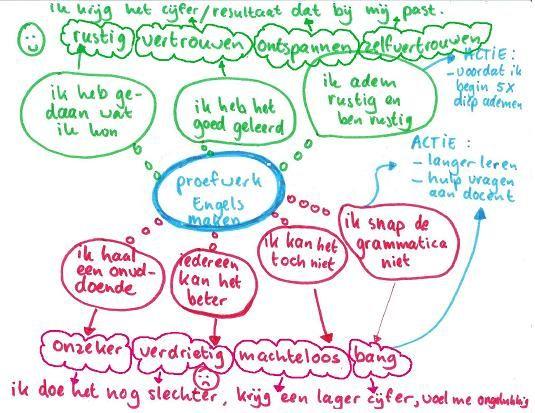 Faalangst - mindmap van rode en groene gedachten. Bron: http://www.tekenjegesprek.nl/faalangst.html