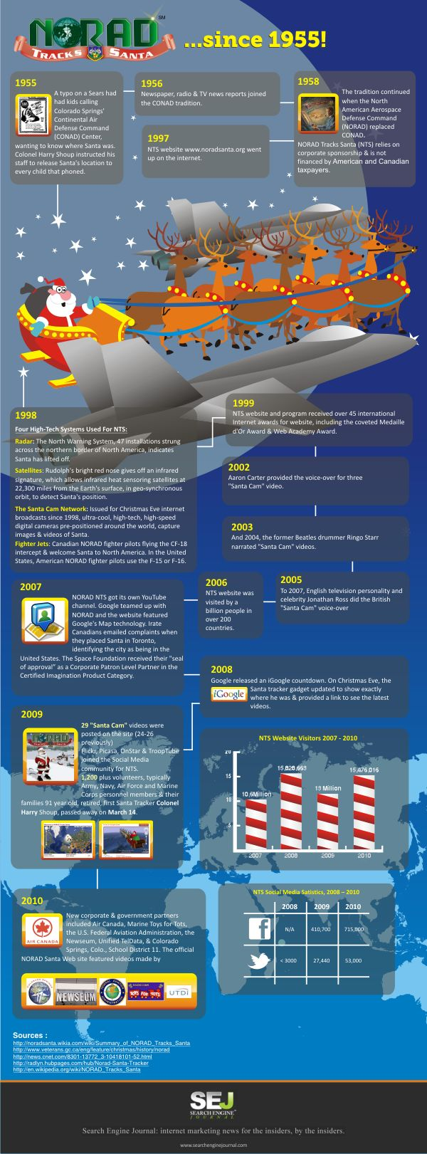 Norad Santa Tracker : The History of NORAD, Google & Santa [Infographic]