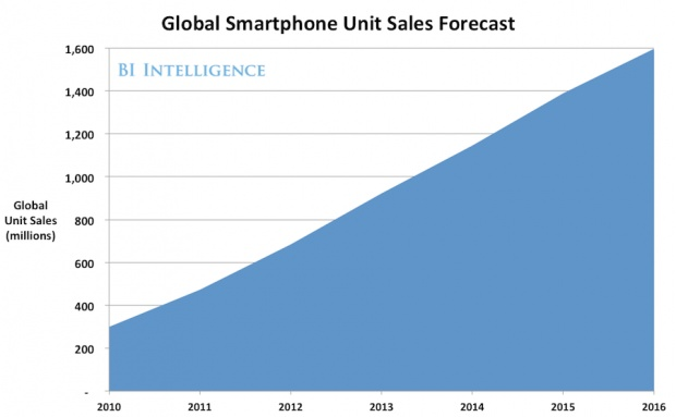 """""""Smartphones sales will grow at nearly a 30% compound annual growth rate over the next five years.""""  Staggering."""