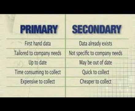 Market Research - YouTube
