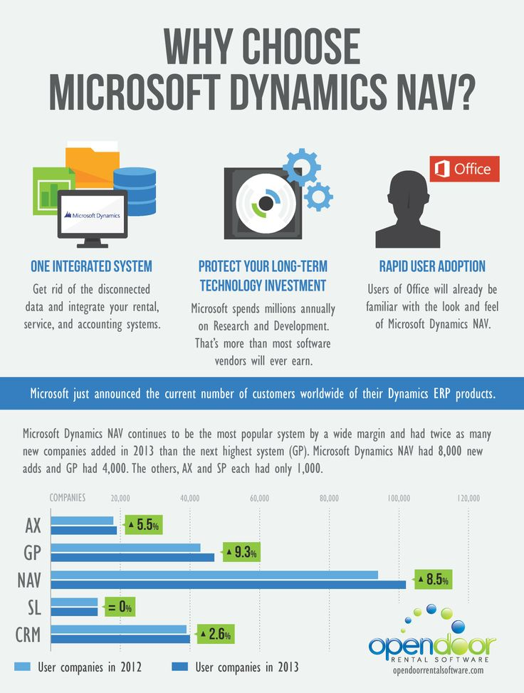 Why Choose Microsoft Dynamics NAV? - Microsoft Dynamics NAV continues to be the most popular system by a wide margin and had twice as many new companies in 2013 than the next highest system. Check the infographic by http://opendoorrentalsoftware.com on Microsoft Dynamics NAV