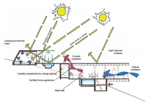 Environment Diagrams 28 Images In Search Of The High Performance