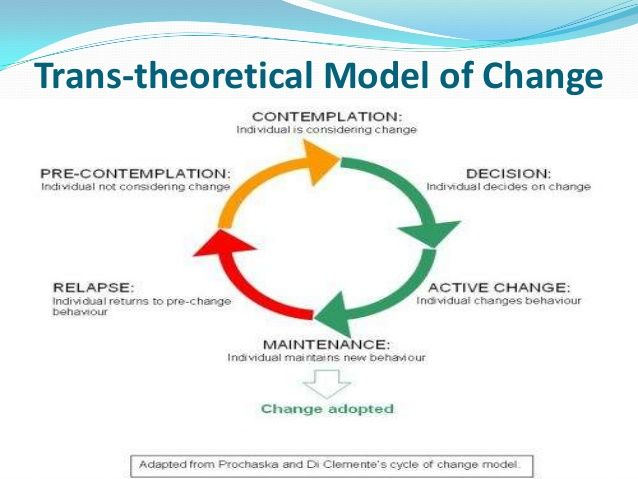 Transtheoretical model of Change - Google Search