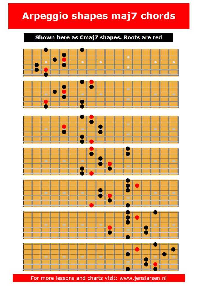 42 best guitar scales charts modes etc images on pinterest guitars guitar chords and - Guide per scale ...