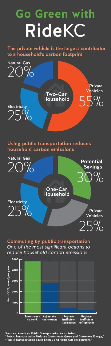 Approximately 85% of greenhouse gas emissions from the transportation sector are related to the surface transportation system. Public transportation use is one of the most effective actions individuals can take to conserve energy. Riding public transportation far exceeds the benefits of other energy-saving household activities, such as using energy-efficient light bulbs, adjusting thermostats, or using energy-efficient appliances.