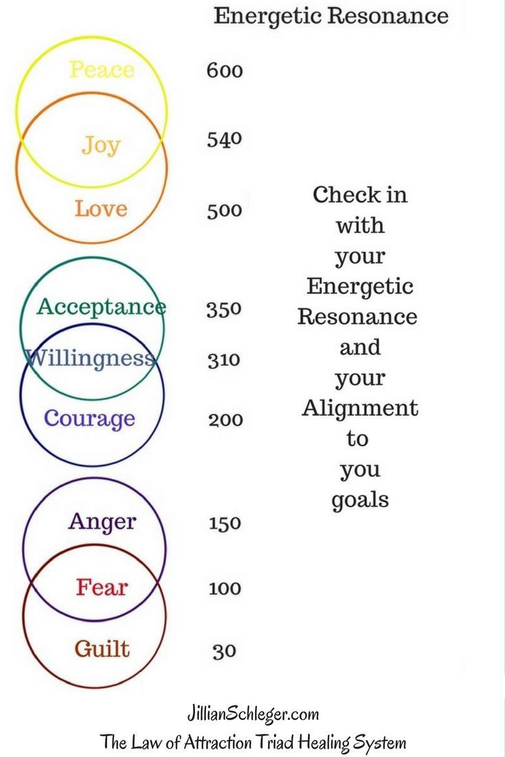 where is your energetic resonance?
