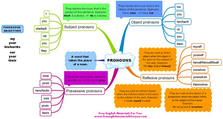 Pronouns_in_English_mind_map