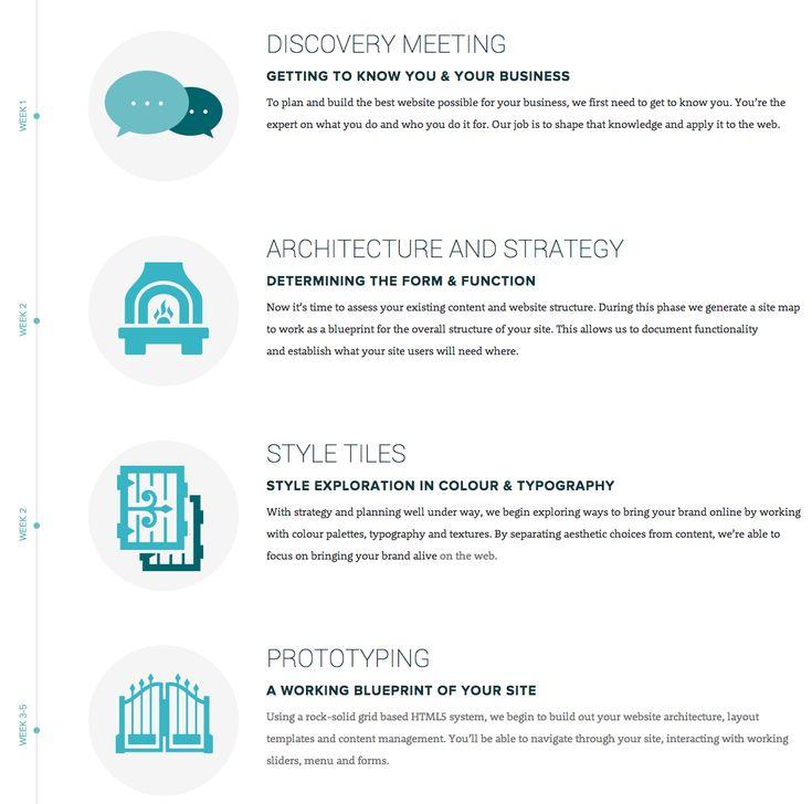12 best Navigation Inspiration images on Pinterest Product design - fresh blueprint design career