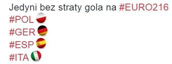 Oto drużyny które jeszcze nie straciły gola na Euro 2016 • Te cztery zespoły zachowały jak dotąd czyste konto • Wejdź i zobacz >> #pol #polska #memy #pilkanozna