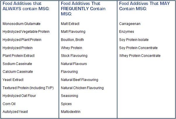 How sneaky. These are other names for MSG in food...and MSG can make you obese and give you headaches.