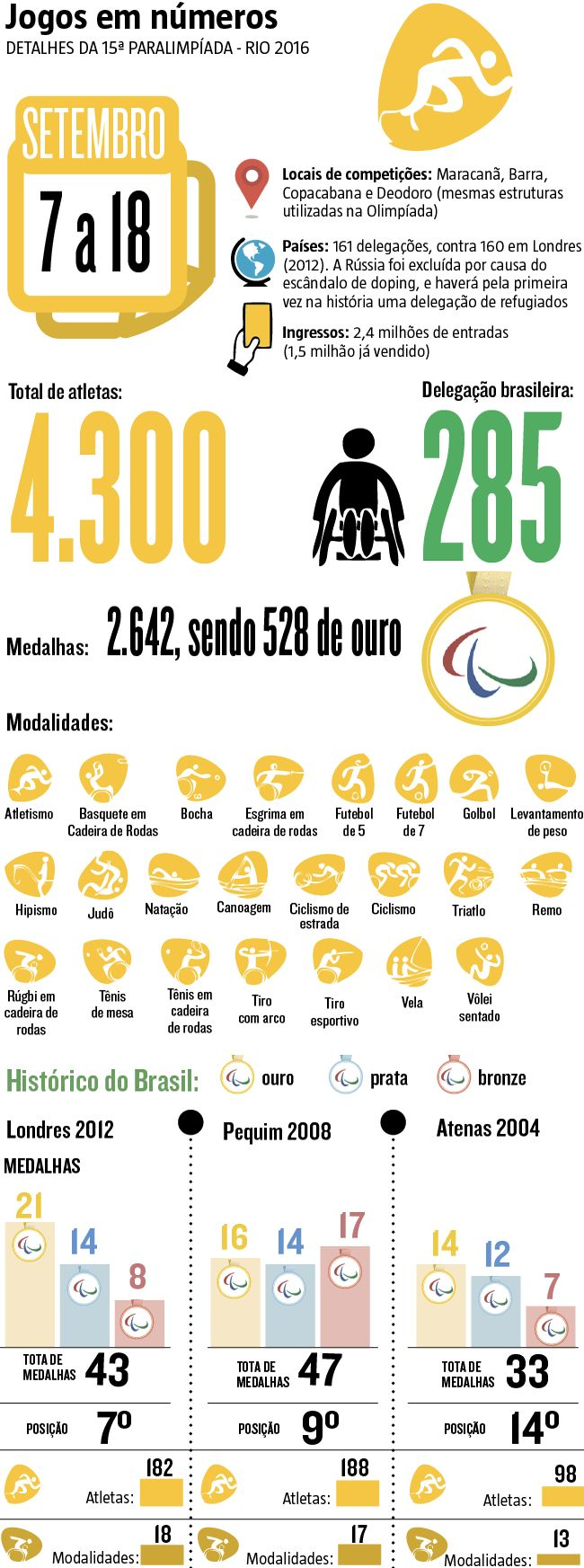 Nos 11 dias de competições, 4.300 atletas de 161 países entrarão em ação nas 23 modalidades em disputa. A principal ausência será a Rússia, excluída devido aos recentes escândalo de doping. Em contrapartida, pela primeira vez na história, os Jogos vão contar com uma delegação formada por refugiados. (07/09/2016) #Olimpíada #Paralimpíada #JogosOlímpicos #Rio2016 #Infográfico #Infografia #HojeEmDia