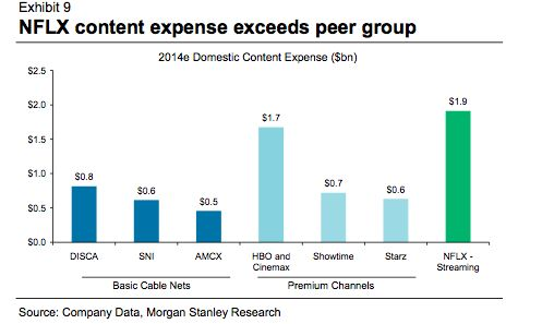 What Netflix gets from outspending its competitors on content