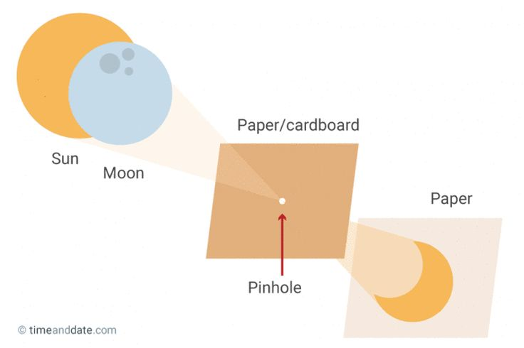 how to make a projector for a science project