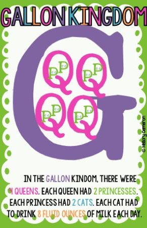 ANCHOR CHARTS - Includes customary conversions. Gallon Kingdom!