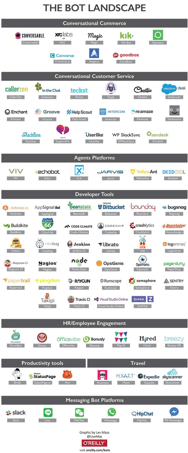 An overview of the bot landscape - O'Reilly Media
