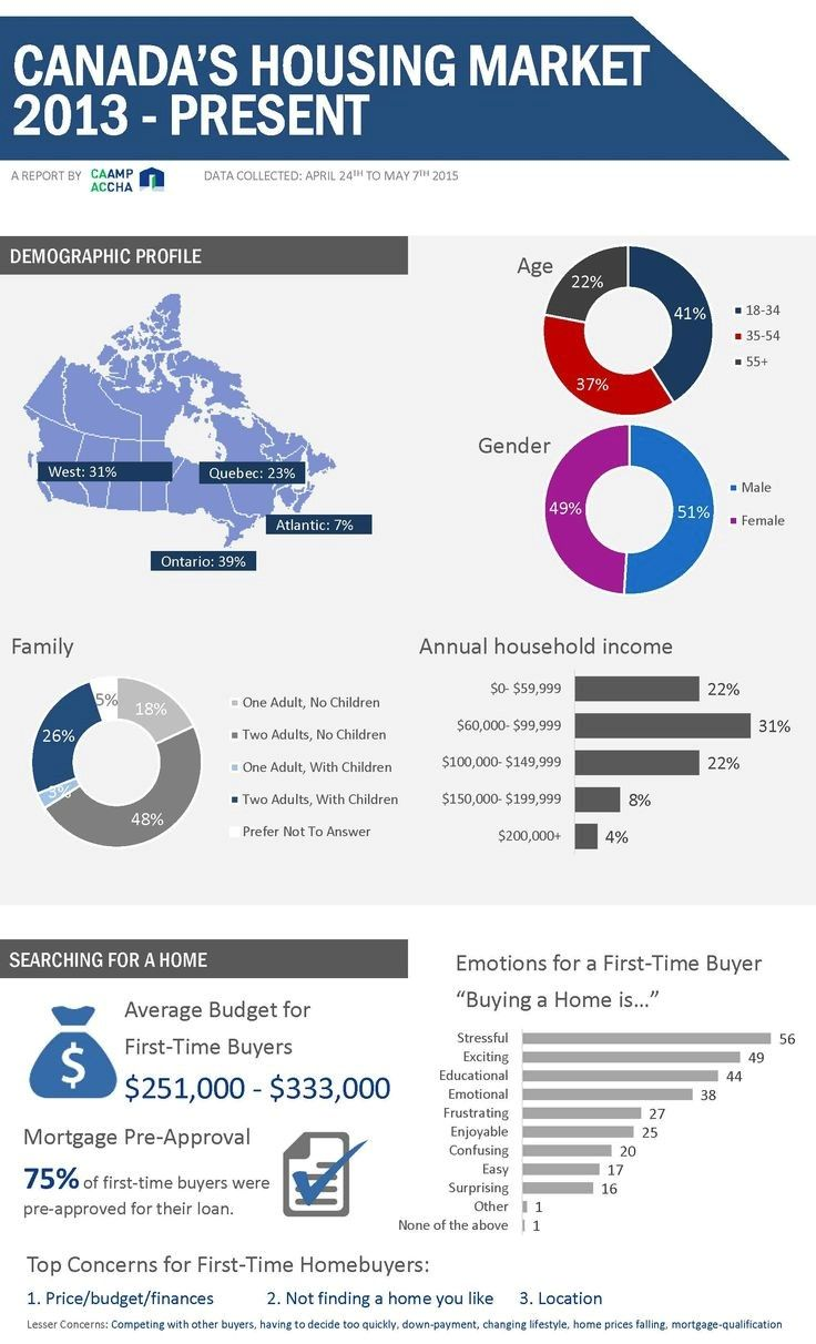 @caampaccha Infographic – The #MortgageIndustry 2013 to now @DLCCanadaInc @guelphmortgage
