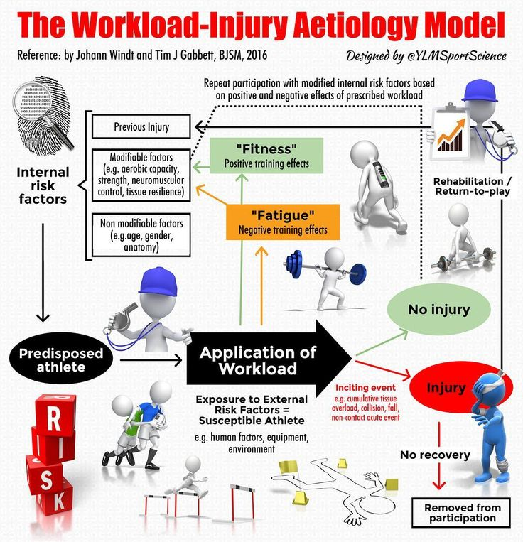 📊🤕 How do Training & Competition Workloads relate to Injury?   The Workload - Injury Etiology Model    #Competition #Fatigue #Fitness #Flexibility #Injury #Monitoring #OffSeason #Overtraining #Periodization #Prevention #Rehabilitation #Strength #TeamSports #Training #Trainingadaptations