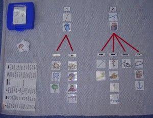 Třídění obrázků podle počtu slabik a dále na slova s krátkou, dlouhou slabikou a jejich kombinacemi.  Postup: dítě nejprve třídí obrázky podle počtu slabik. Může si pomáhat tleskáním. Když toto zvládá, může jednoslabičná slova třídit na ta s krátkou nebo dlouho slabikou, dvouslabičná slova obdobně (viz obrázek: krátká – dlouhá, dlouhá – krátká, dlouhá – dlouhá, krátká – krátká).