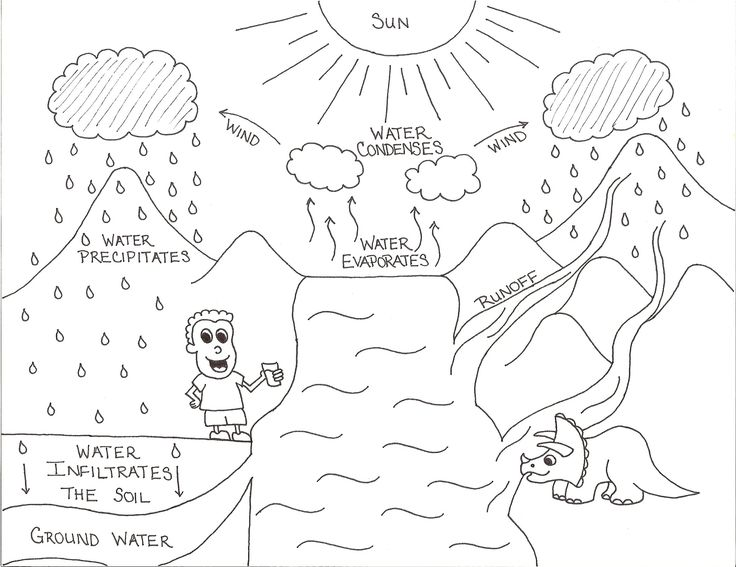 Water Cycle Worksheets For Kindergarten — Barongs