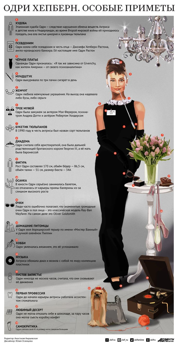 Одри Хепберн. Особые приметы   Инфографика   Вопрос-Ответ   Аргументы и Факты