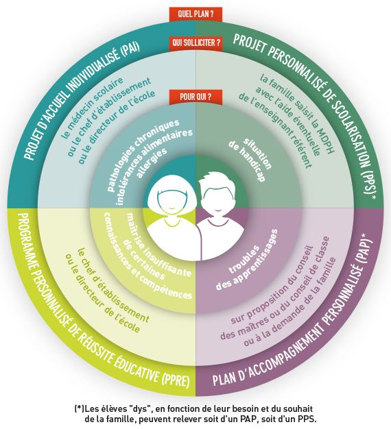 Le plan d'accompagnement personnalisé - L'école inclusive - Éduscol