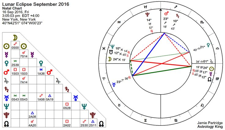 Lunar Eclipse September 2016 Astrology