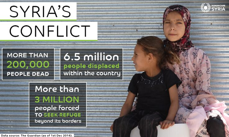 #Syria's Conflict #Stats