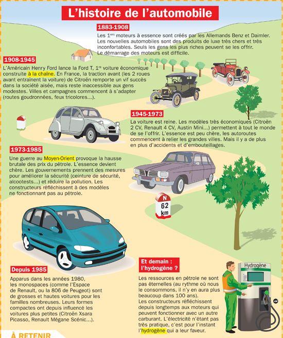 Fiche exposés : L'histoire de l'AUTOMOBILE