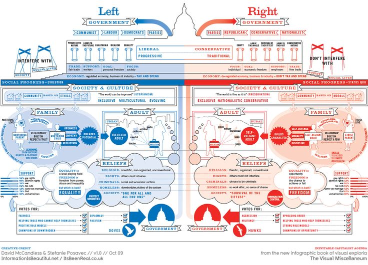 Left wing vs. Right wing. Need to review this closer but if