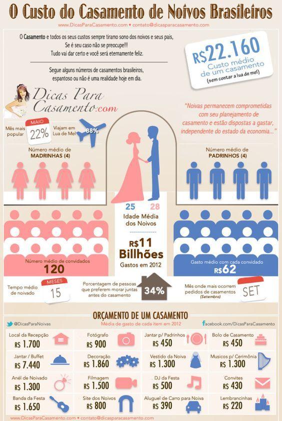 Bruh blogueira: Quanto custa um casamento