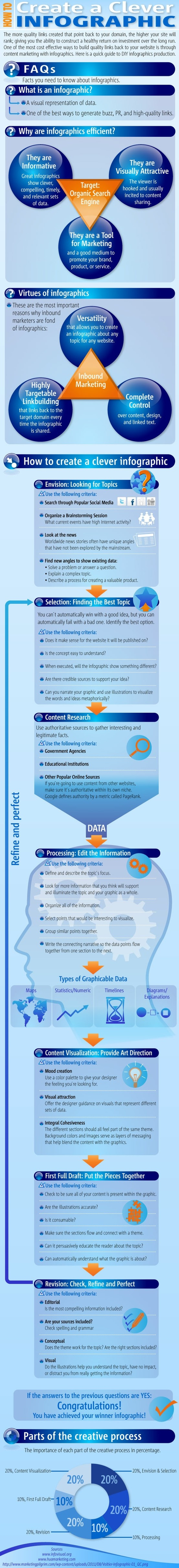 69 best infographic for graphic images on pinterest digital how to create a clever infographic infographic fandeluxe Choice Image
