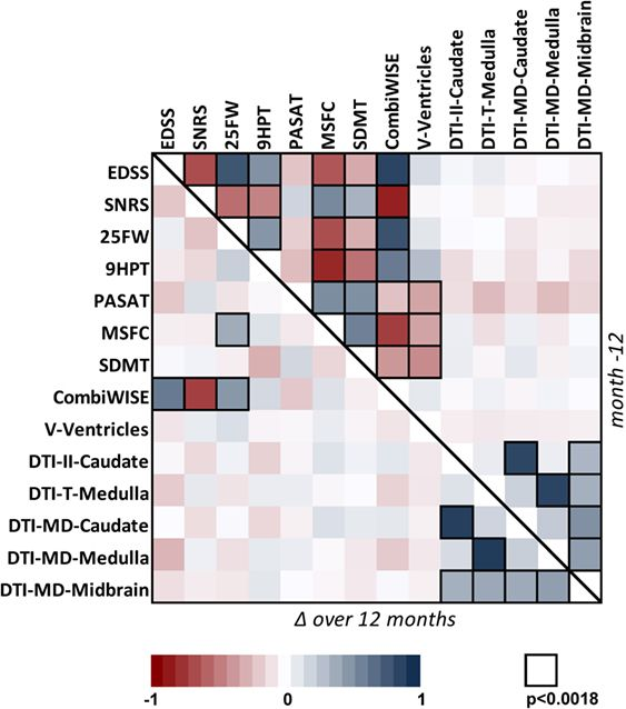 Predicting Progression: a combination of 4 outcomes does better than Imaging   Kosa P Ghazali D Tanigawa M Barbour C Cortese I Kelley W Snyder B Ohayon J Fenton K Lehky T Wu T Greenwood M Nair G Bielekova B.Development of a Sensitive Outcome for Economical Drug Screening for Progressive Multiple Sclerosis Treatment.Front Neurol. 2016157:131. doi: 10.3389/fneur.2016.00131. eCollection 2016. Therapeutic advance in progressive multiple sclerosis (MS) has been very slow. Based on the…