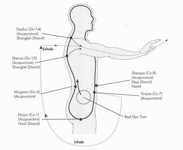 Tai Chi ball qigong diagram