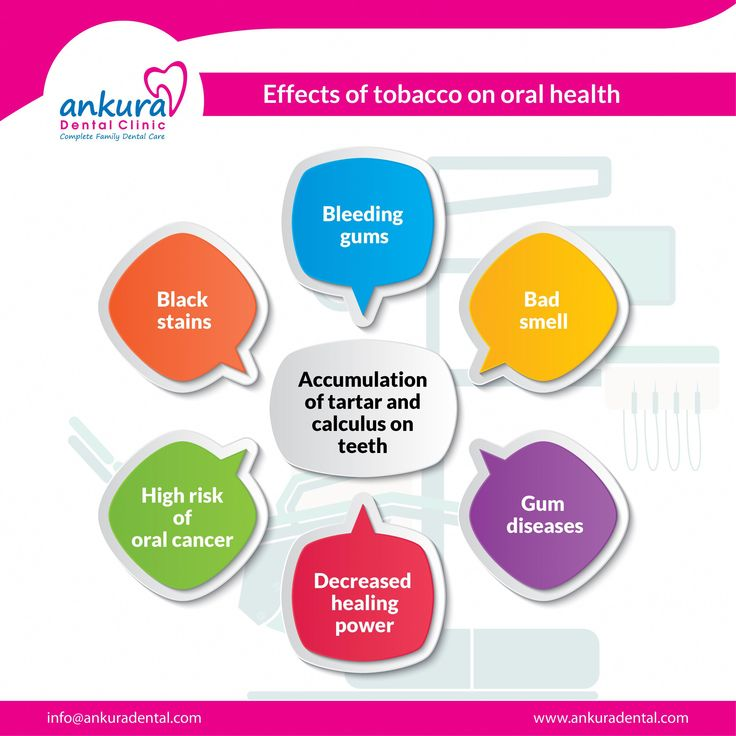 Effects Of Tobacco On Oral Health: 1. Bleeding Gums. 2