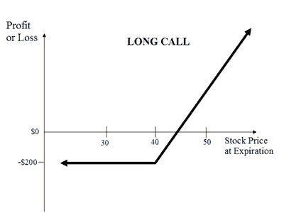 Options- Long Call