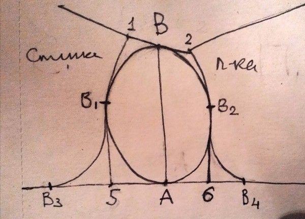 Соединить концы плечевого шва полочки и спинки(1и 2) отрезком и поделить его пополам. Эта точка-это та самая точка В. А точка А-внизу, на основе. Точки В1и В2-это точки, между которыми распределяется посадка. Дуга В1,В,В2-это верхняя часть оката. Дуги В3 В1 и В2 В4-это отзеркаленные линии проймы с основы. Ну а точка А-это ооже с основы, начало бокового шва.