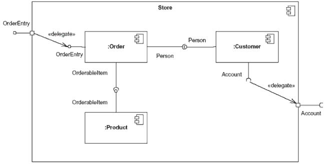 Uml use case diagram ticket processing system ituml uml use case diagram ticket processing system ituml pinterest diagram sequence diagram and software ccuart Choice Image