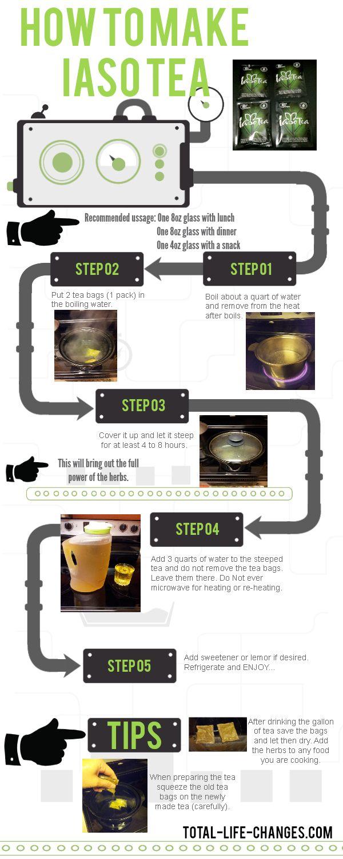 How to make IASO Tea #detoxification #infographic #weightloss