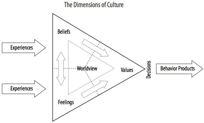 culture and worldview relationship with god
